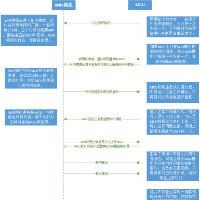 mcu_arm_linux