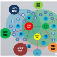 大数据智慧安防/物联